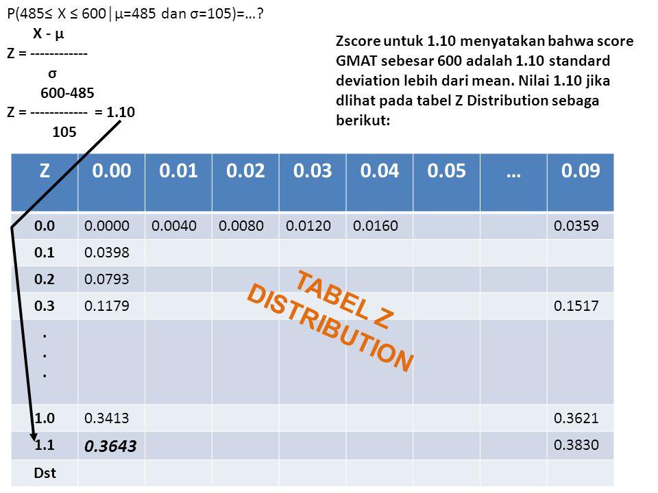 P(485≤ X ≤ 600│µ=485 dan σ=105)=…? X - µ Z = ------------ σ 600-485 Z = ------------ = 1.10 105 Z0.000.010.020.030.040.05…0.09 0.00.00000.00400.00800.
