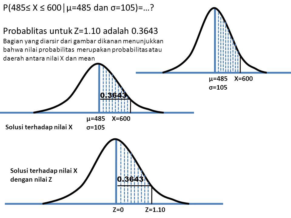 P(485≤ X ≤ 600│µ=485 dan σ=105)=…? Probablitas untuk Z=1.10 adalah 0.3643 Bagian yang diarsir dari gambar dikanan menunjukkan bahwa nilai probabilitas