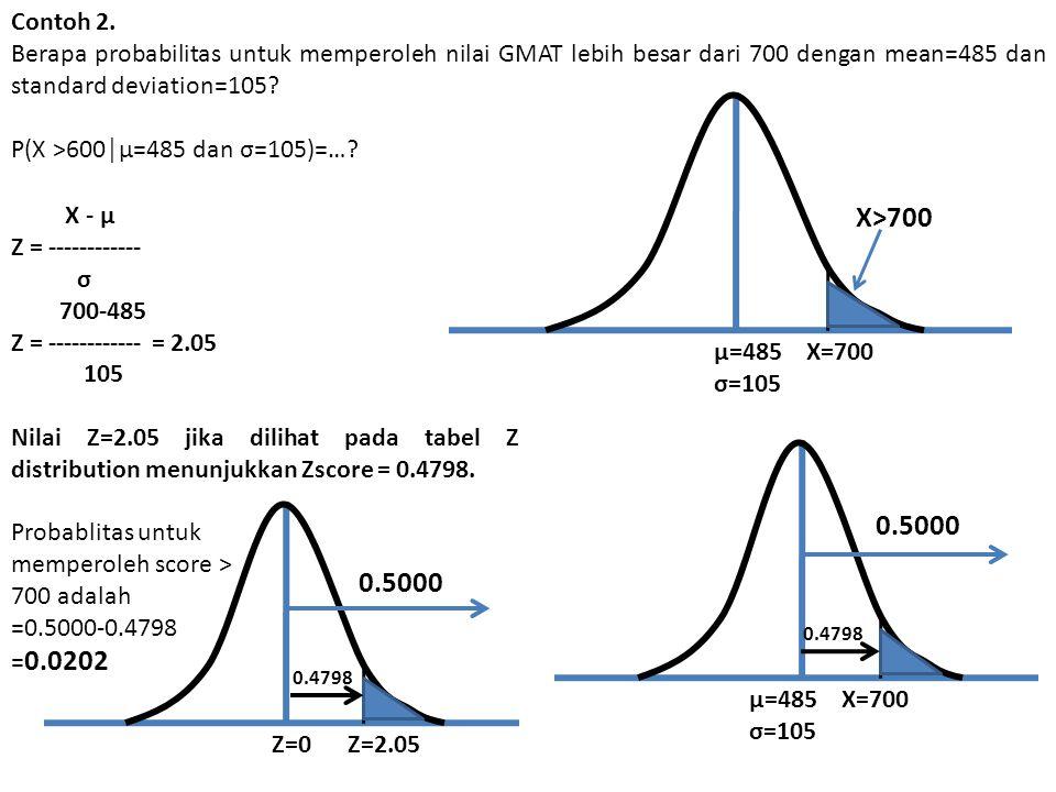 Contoh 2. Berapa probabilitas untuk memperoleh nilai GMAT lebih besar dari 700 dengan mean=485 dan standard deviation=105? P(X >600│µ=485 dan σ=105)=…