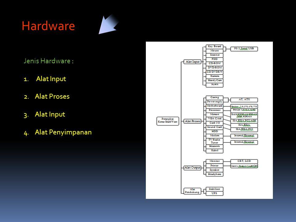 Hardware Jenis Hardware : 1. Alat Input 2.Alat Proses 3.Alat Input 4.Alat Penyimpanan