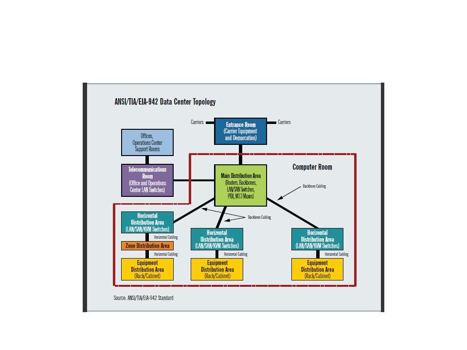 Room Plan Entrance Room Ruangan yang berfungsi sebagai titik awal penempatan server, disini proses untuk deployment server Main Distribution Area (MDA) Ruangan untuk distribusi kabel, biasanya ditempati oleh core router dan switch untuk LAN, WAN, SAN dan PBX Horizontal Distribution Area (HDA) Ruangan berisikan kabel-kabel yang menghubungkan antara Core Router Switch dan Server Equiment Distribution Area (EDA) Ruangan yang berisikan servers Zone Distribution Area (ZDA) Ruangan yang berisikan kabel listrik serta untuk menghubungkan antara ruang satu dengan ruangan lainnya
