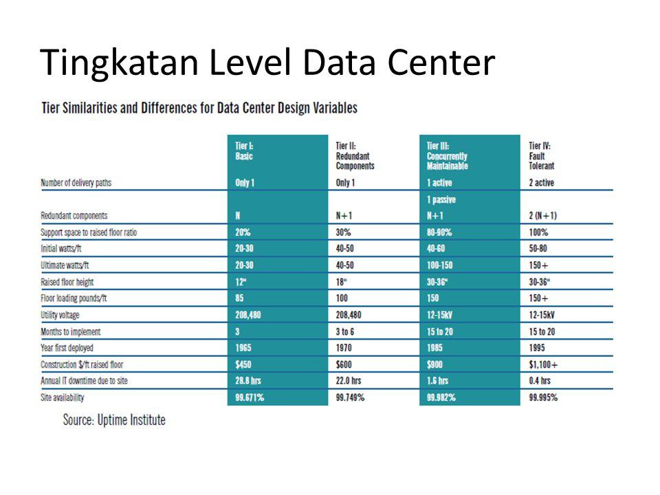 Tingkatan Level Data Center