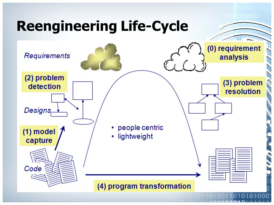 1.24 Reengineering Life-Cycle