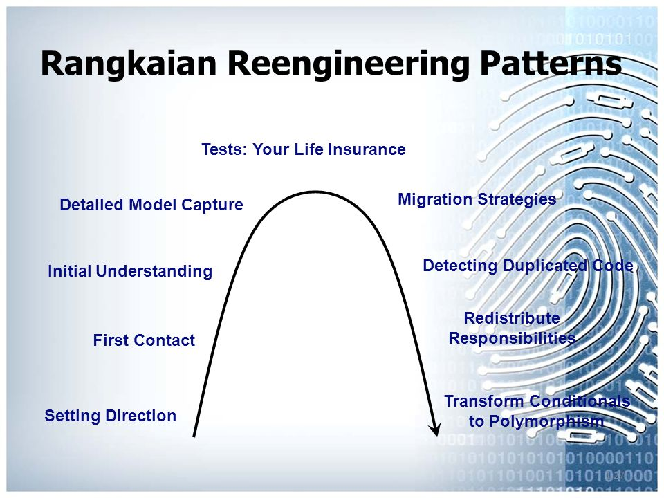 1.27 Rangkaian Reengineering Patterns Tests: Your Life Insurance Detailed Model Capture Initial Understanding First Contact Setting Direction Migratio