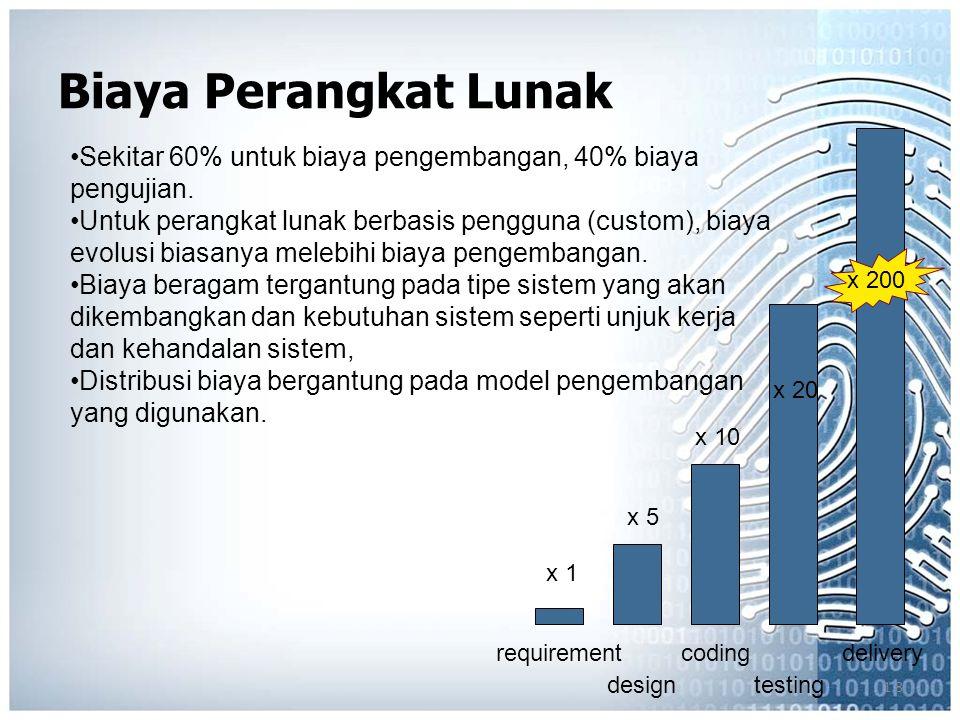1.8 Biaya Perangkat Lunak requirement design coding testing delivery x 1 x 5 x 10 x 20 x 200 Sekitar 60% untuk biaya pengembangan, 40% biaya pengujian.