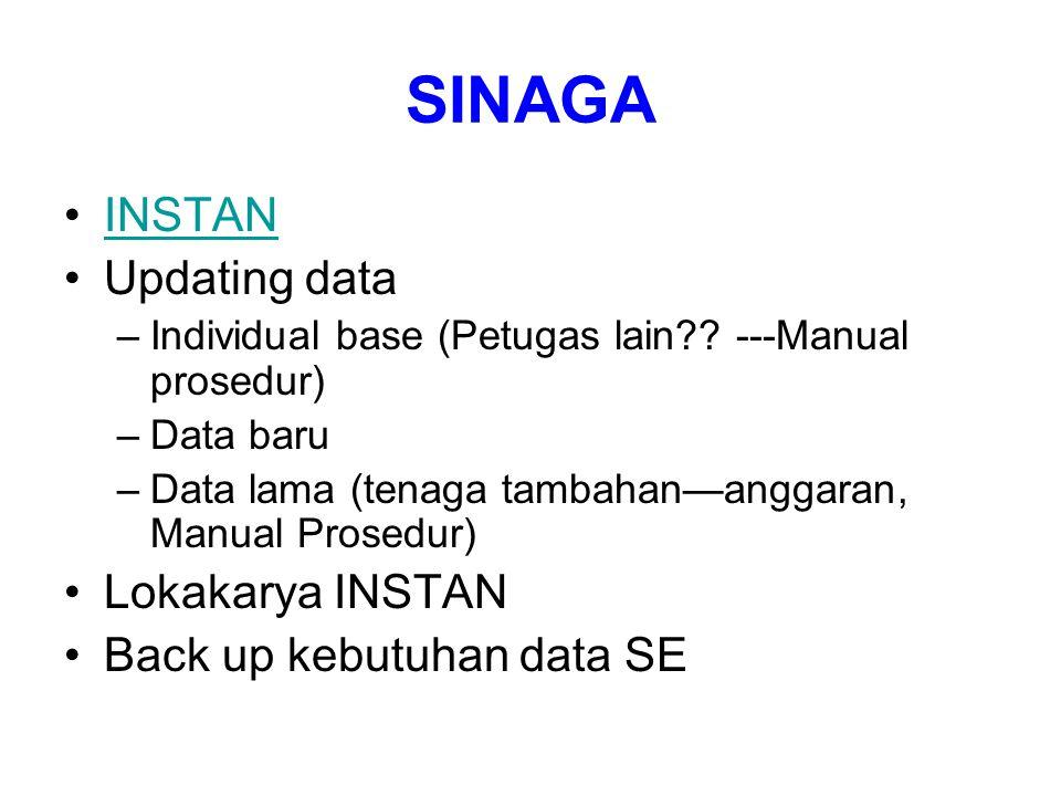 SINAGA INSTAN Updating data –Individual base (Petugas lain?? ---Manual prosedur) –Data baru –Data lama (tenaga tambahan—anggaran, Manual Prosedur) Lok