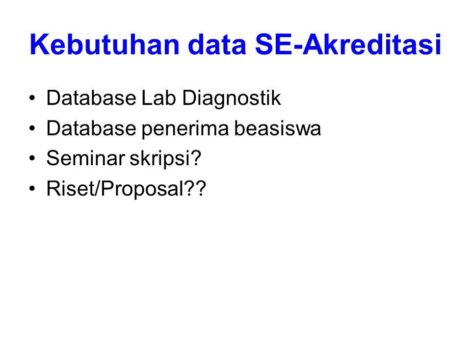 Kebutuhan data SE-Akreditasi Database Lab Diagnostik Database penerima beasiswa Seminar skripsi? Riset/Proposal??