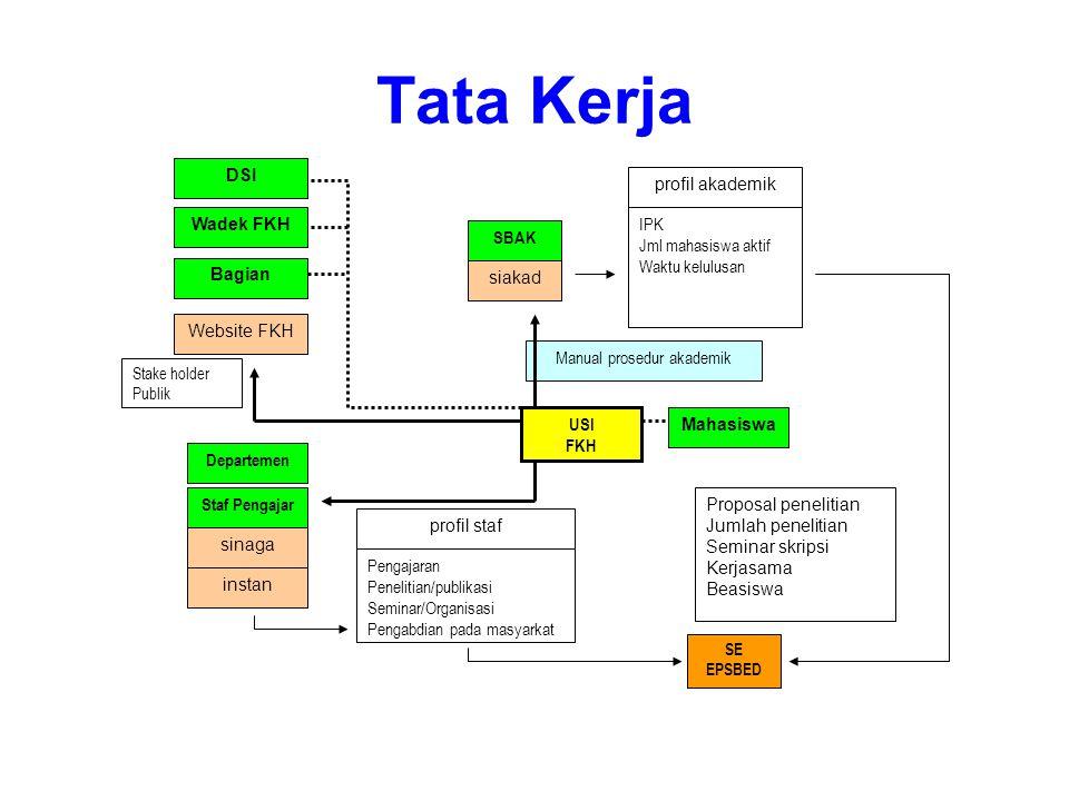 Rencana Kerja Tata Kerja Redesign website Penataan jaringan dan inventariasi komputer Pelatihan staf USI dan staf non USI Updating data –Akademik –Kepegawaian –Staf pengajar Sosialisasi Apikasi –SIAKAD –INSTAN –e-Learning Manual prosedur dan instruksi kerja USI FKH Membangun Komputer Informasi Membangun SMS Gateway Identifikasi kebutuhan data SE (Akreditasi, yang lain)