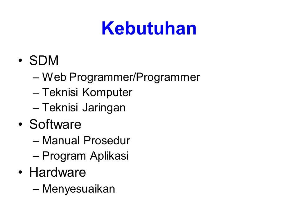 Kebutuhan SDM –Web Programmer/Programmer –Teknisi Komputer –Teknisi Jaringan Software –Manual Prosedur –Program Aplikasi Hardware –Menyesuaikan