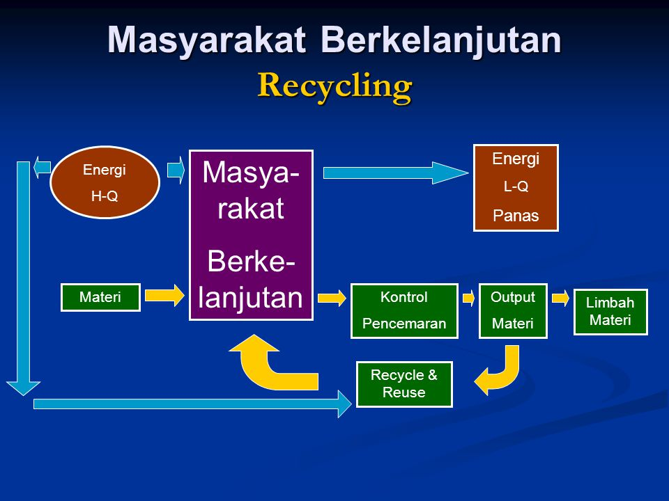 Masyarakat Berkelanjutan Recycling Energi H-Q Materi Masya- rakat Berke- lanjutan Energi L-Q Panas Kontrol Pencemaran Recycle & Reuse Output Materi Li