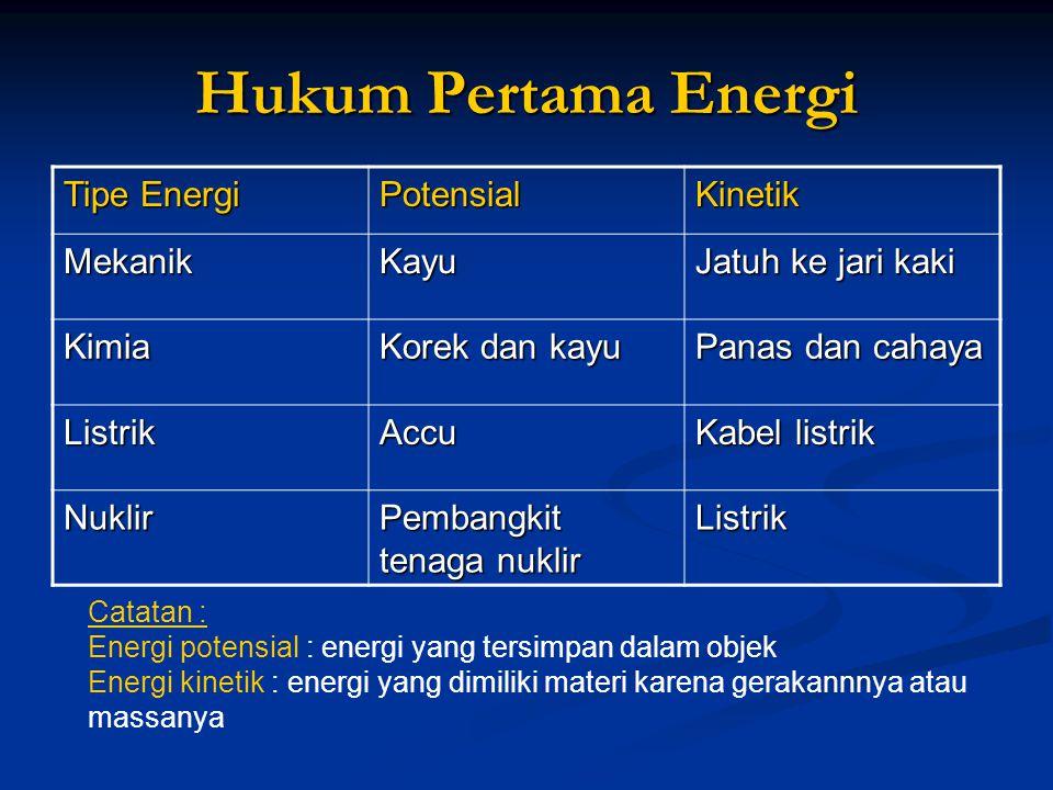 Hukum Pertama Energi Tipe Energi PotensialKinetik MekanikKayu Jatuh ke jari kaki Kimia Korek dan kayu Panas dan cahaya ListrikAccu Kabel listrik Nukli