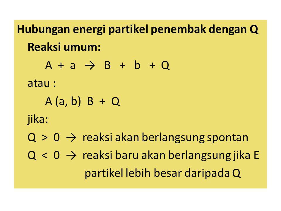 Hubungan energi partikel penembak dengan Q Reaksi umum: A + a → B + b + Q atau : A (a, b) B + Q jika: Q > 0 → reaksi akan berlangsung spontan Q < 0 →