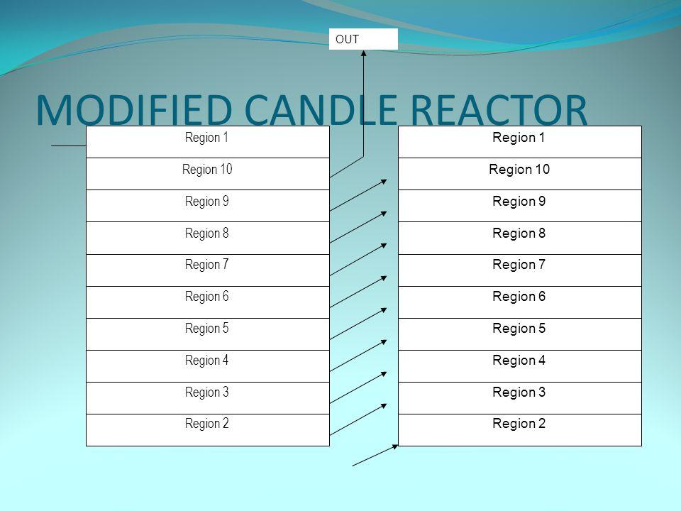 MODIFIED CANDLE REACTOR Region 1 Region 10 Region 9 Region 8 Region 7 Region 6 Region 5 Region 4 Region 3 Region 2 Region 1 Region 10 Region 9 Region