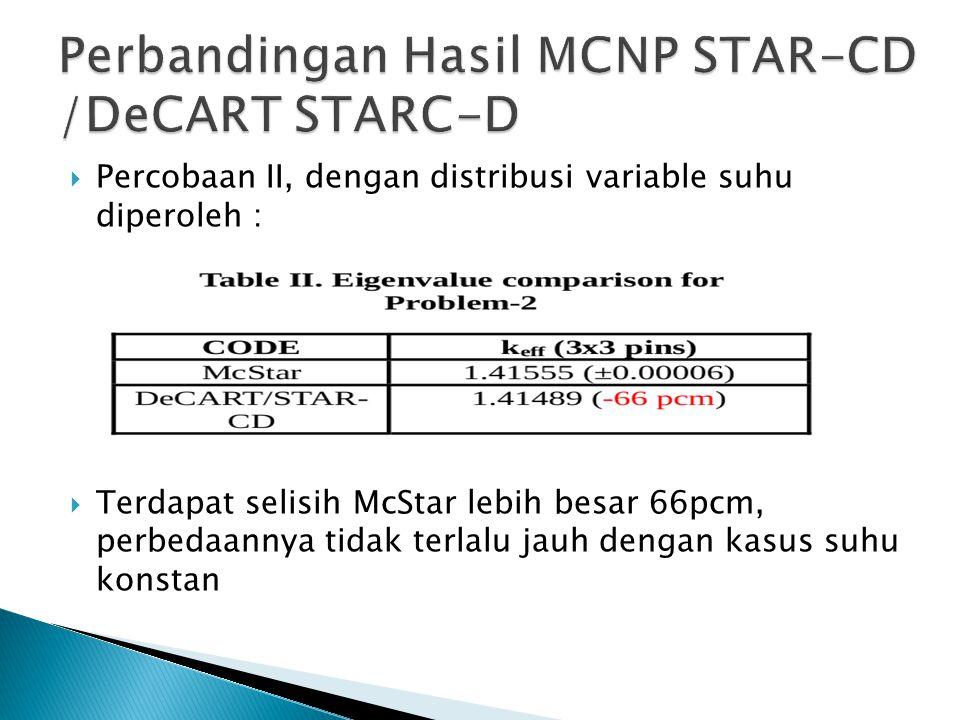 Percobaan II, dengan distribusi variable suhu diperoleh :  Terdapat selisih McStar lebih besar 66pcm, perbedaannya tidak terlalu jauh dengan kasus
