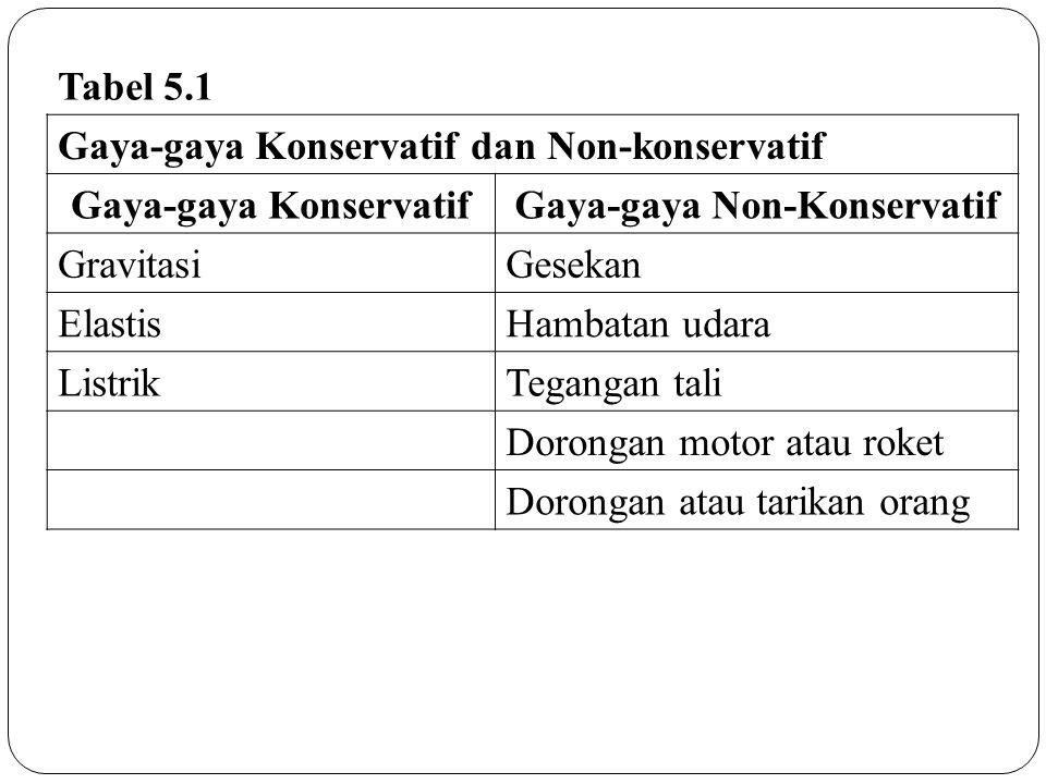 Tabel 5.1 Gaya-gaya Konservatif dan Non-konservatif Gaya-gaya KonservatifGaya-gaya Non-Konservatif GravitasiGesekan ElastisHambatan udara ListrikTegan