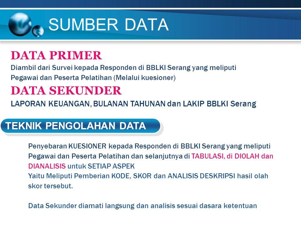 SUMBER DATA DATA PRIMER Diambil dari Survei kepada Responden di BBLKI Serang yang meliputi Pegawai dan Peserta Pelatihan (Melalui kuesioner) DATA SEKU
