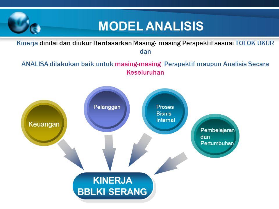 Keuangan Proses Bisnis Internal Pelanggan Pembelajaran dan Pertumbuhan KINERJA BBLKI SERANG KINERJA BBLKI SERANG Kinerja dinilai dan diukur Berdasarka