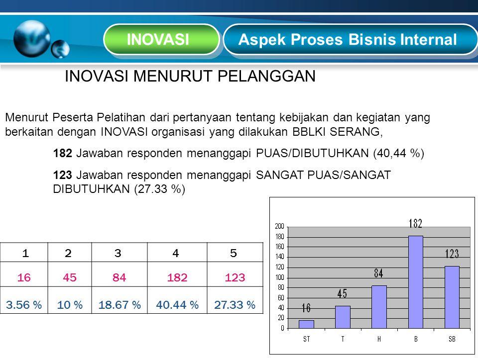 Aspek Proses Bisnis Internal INOVASI INOVASI MENURUT PELANGGAN 12 3 4 5 164584182123 3.56 %10 %18.67 %40.44 %27.33 % Menurut Peserta Pelatihan dari pe