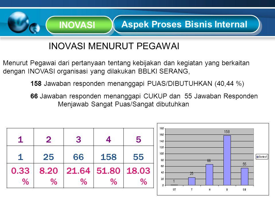 Aspek Proses Bisnis Internal INOVASI INOVASI MENURUT PEGAWAI 12345 1256615855 0.33 % 8.20 % 21.64 % 51.80 % 18.03 % Menurut Pegawai dari pertanyaan te