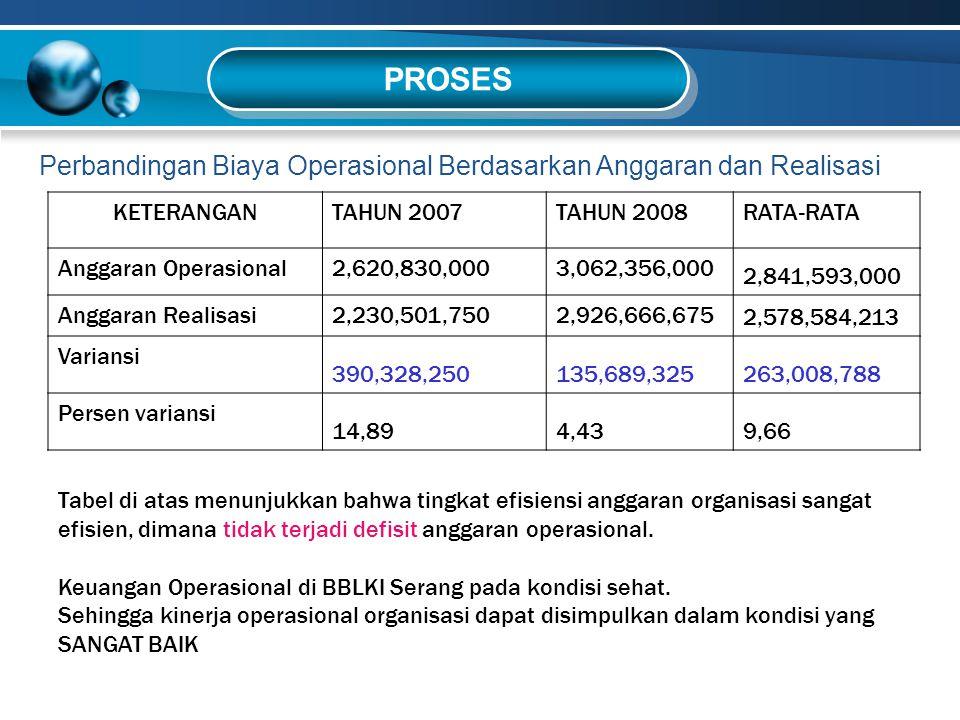 PROSES Perbandingan Biaya Operasional Berdasarkan Anggaran dan Realisasi KETERANGANTAHUN 2007TAHUN 2008RATA-RATA Anggaran Operasional2,620,830,0003,06