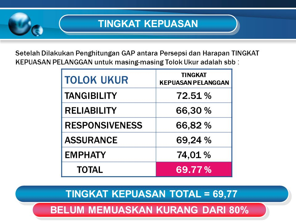 TOLOK UKUR TINGKAT KEPUASAN PELANGGAN TANGIBILITY 72.51 % RELIABILITY66,30 % RESPONSIVENESS66,82 % ASSURANCE69,24 % EMPHATY 74,01 % TOTAL 69.77 % TING