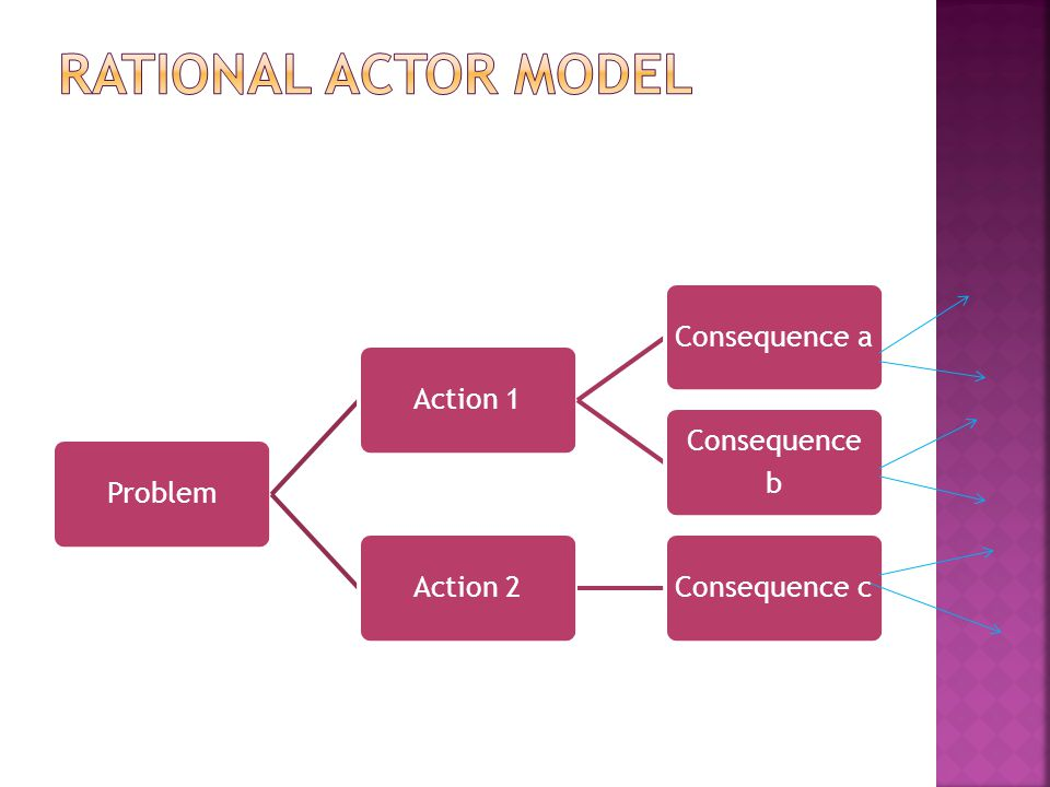 ProblemAction 1Consequence a Consequence b Action 2Consequence c