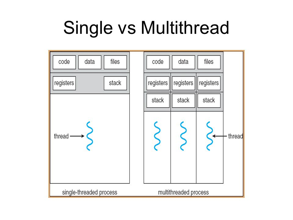 Single vs Multithread