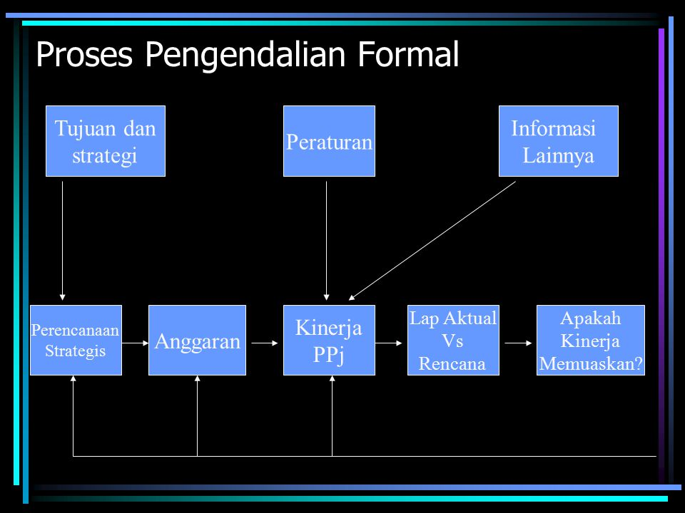 Proses Pengendalian Formal Tujuan dan strategi Informasi Lainnya Perencanaan Strategis Anggaran Kinerja PPj Lap Aktual Vs Rencana Apakah Kinerja Memua