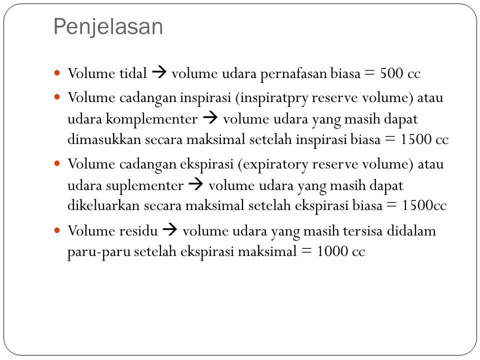 Penjelasan Volume tidal  volume udara pernafasan biasa = 500 cc Volume cadangan inspirasi (inspiratpry reserve volume) atau udara komplementer  volume udara yang masih dapat dimasukkan secara maksimal setelah inspirasi biasa = 1500 cc Volume cadangan ekspirasi (expiratory reserve volume) atau udara suplementer  volume udara yang masih dapat dikeluarkan secara maksimal setelah ekspirasi biasa = 1500cc Volume residu  volume udara yang masih tersisa didalam paru-paru setelah ekspirasi maksimal = 1000 cc