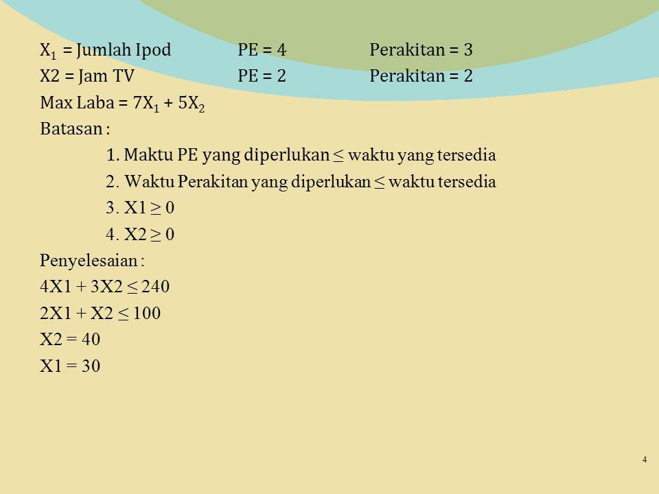 X 1 = Jumlah IpodPE = 4Perakitan = 3 X2 = Jam TVPE = 2Perakitan = 2 Max Laba = 7X 1 + 5X 2 Batasan : 1. Maktu PE yang diperlukan ≤ waktu yang tersedia