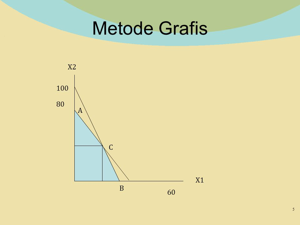 Metode Grafis 5 X2 X1 100 80 60 A B C