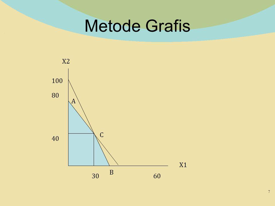 Metode Grafis 7 X2 X1 100 80 60 40 30 A B C