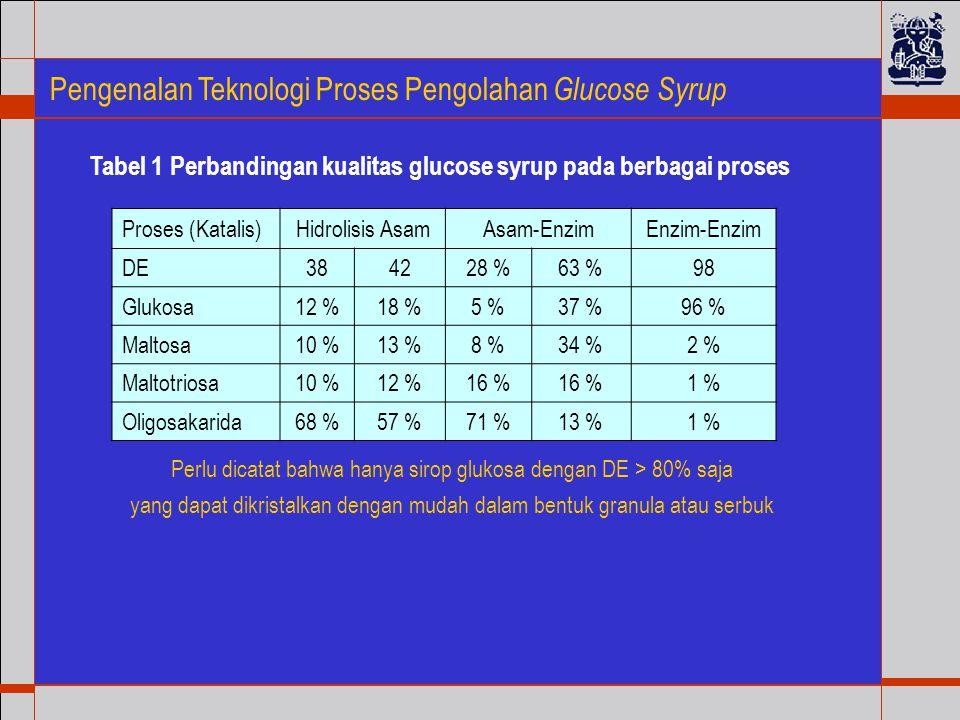 Pengenalan Teknologi Proses Pengolahan Glucose Syrup Perlu dicatat bahwa hanya sirop glukosa dengan DE > 80% saja yang dapat dikristalkan dengan mudah dalam bentuk granula atau serbuk Proses (Katalis)Hidrolisis AsamAsam-EnzimEnzim-Enzim DE384228 %63 %98 Glukosa12 %18 %5 %37 %96 % Maltosa10 %13 %8 %34 %2 % Maltotriosa10 %12 %16 % 1 % Oligosakarida68 %57 %71 %13 %1 % Tabel 1 Perbandingan kualitas glucose syrup pada berbagai proses