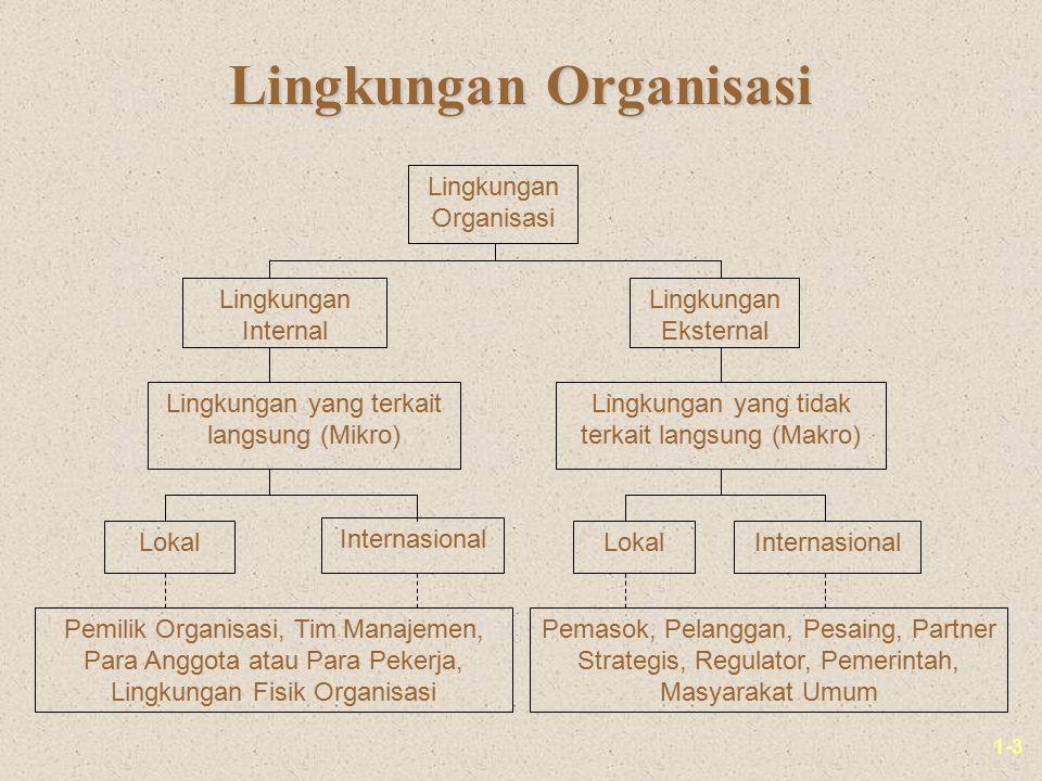 1-3 Lingkungan Organisasi Lingkungan Internal Lingkungan Eksternal Lingkungan yang terkait langsung (Mikro) Lingkungan yang tidak terkait langsung (Ma