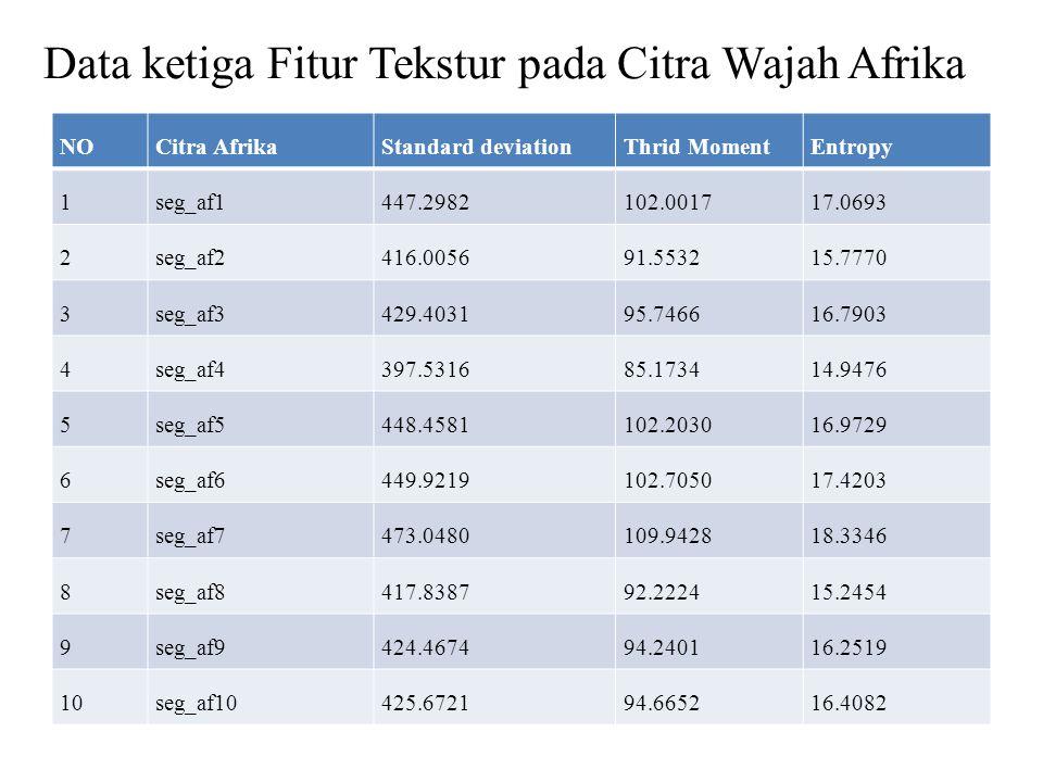 Data ketiga Fitur Tekstur pada Citra Wajah Afrika NOCitra AfrikaStandard deviationThrid MomentEntropy 1seg_af1447.2982102.001717.0693 2seg_af2416.0056