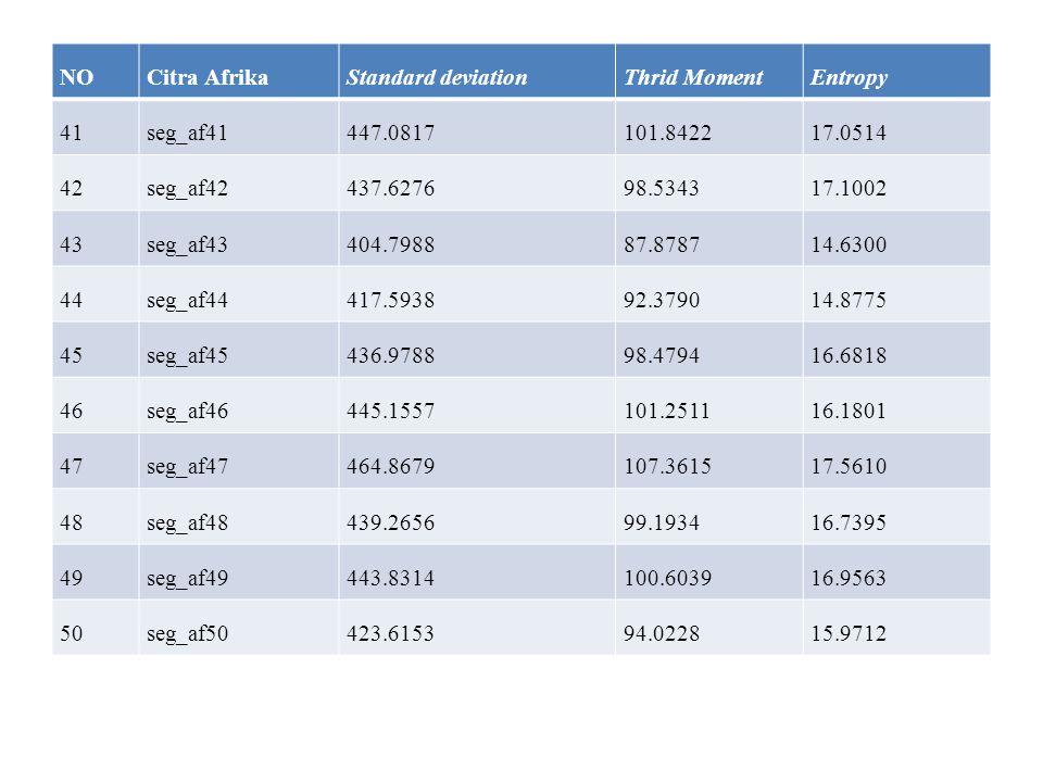 NOCitra AfrikaStandard deviationThrid MomentEntropy 41seg_af41447.0817101.842217.0514 42seg_af42437.627698.534317.1002 43seg_af43404.798887.878714.630