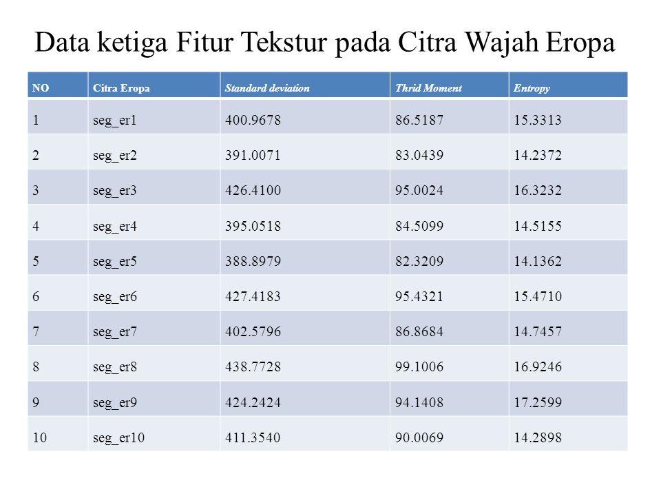 Data ketiga Fitur Tekstur pada Citra Wajah Eropa NOCitra EropaStandard deviationThrid MomentEntropy 1seg_er1400.967886.518715.3313 2seg_er2391.007183.