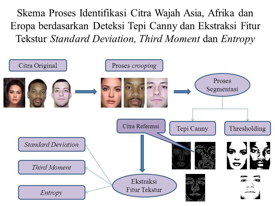 Skema Proses Identifikasi Citra Wajah Asia, Afrika dan Eropa berdasarkan Deteksi Tepi Canny dan Ekstraksi Fitur Tekstur Standard Deviation, Third Mome