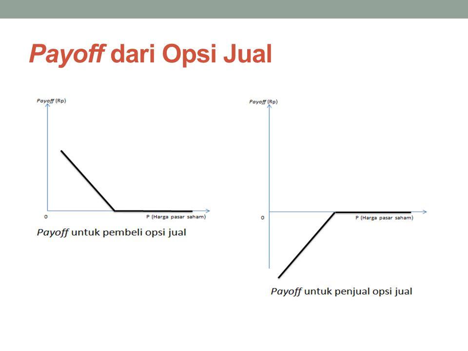 Payoff dari Opsi Jual
