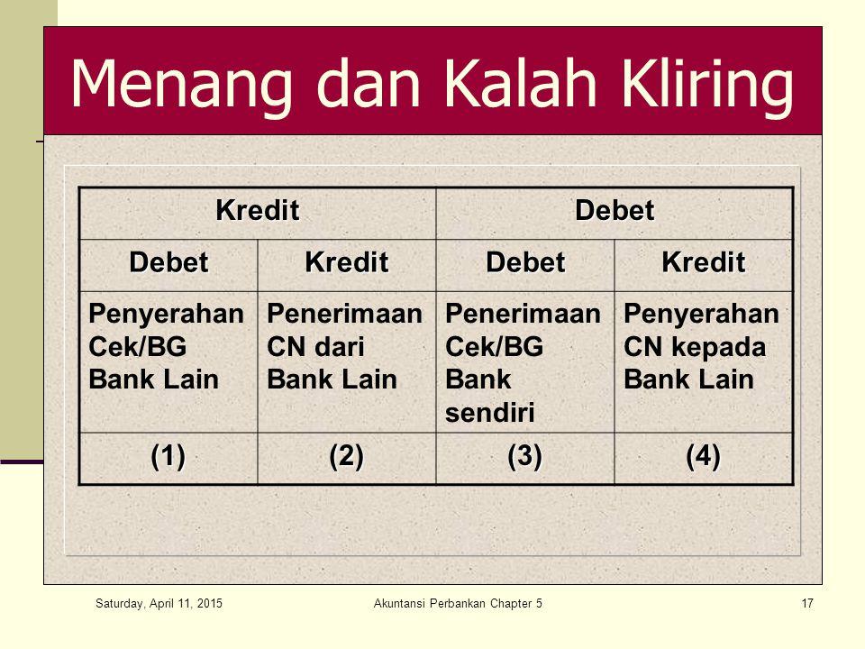 Saturday, April 11, 2015 Akuntansi Perbankan Chapter 517 Menang dan Kalah KliringKreditDebetDebetKreditDebetKredit Penyerahan Cek/BG Bank Lain Penerimaan CN dari Bank Lain Penerimaan Cek/BG Bank sendiri Penyerahan CN kepada Bank Lain (1)(2)(3)(4)