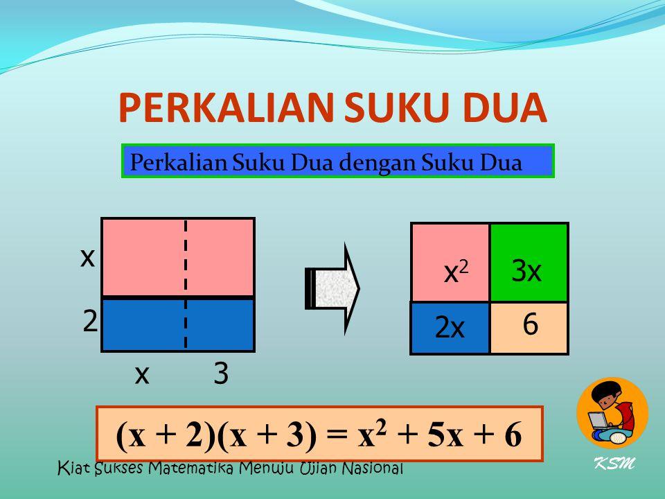 PERKALIAN SUKU DUA Perkalian Suku Dua dengan Suku Dua x 2 3 (x+2)(x+3) = x 2 + 5x + 6 x x2x2 2x 3x 6 (x + 2)(x + 3) = x 2 + 5x + 6 KSM K iat Sukses Ma