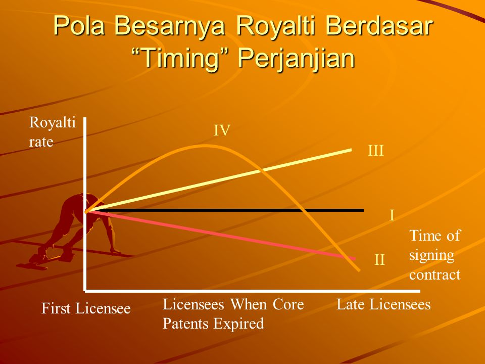 "Pola Besarnya Royalti Berdasar ""Timing"" Perjanjian Time of signing contract Royalti rate First Licensee Late Licensees I II III IV Licensees When Core"
