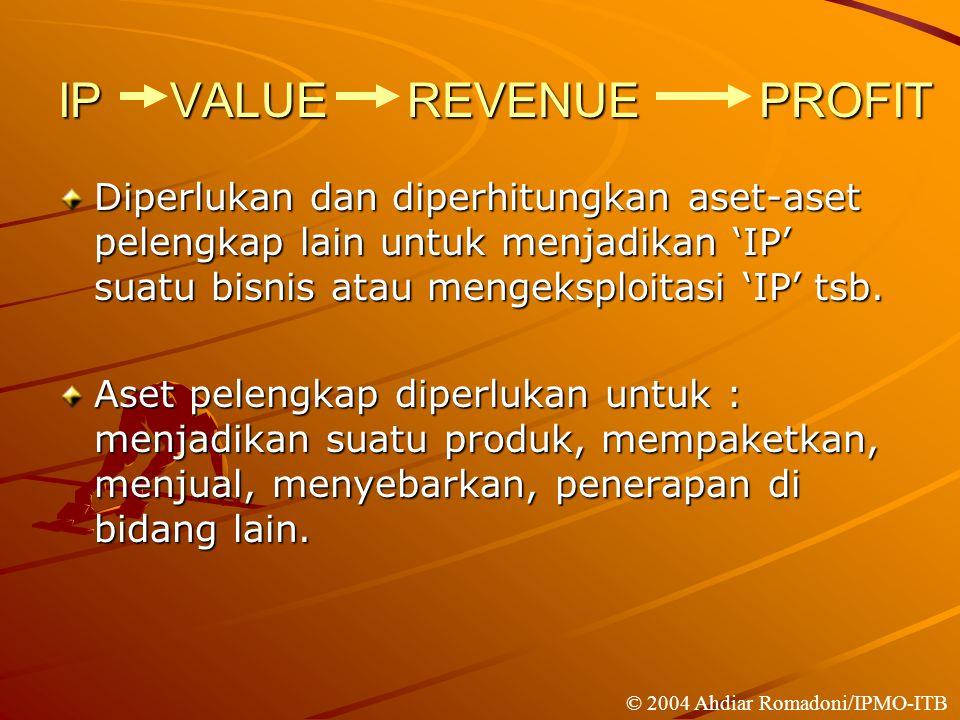 IP VALUE REVENUE PROFIT Diperlukan dan diperhitungkan aset-aset pelengkap lain untuk menjadikan 'IP' suatu bisnis atau mengeksploitasi 'IP' tsb.