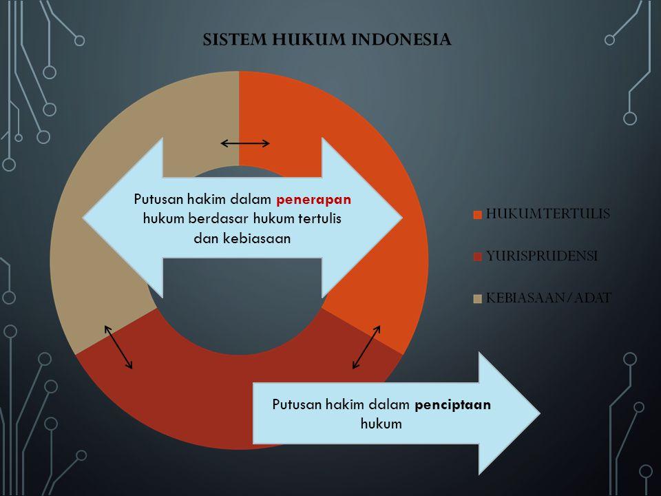 Putusan hakim dalam penciptaan hukum Putusan hakim dalam penerapan hukum berdasar hukum tertulis dan kebiasaan