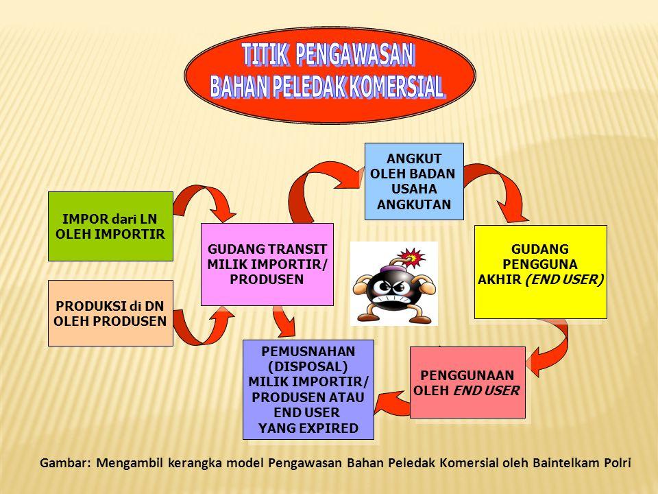 KUOTA KEMENHAN IMPOR PRODUKSI IMPOR PRODUKSI PENGGUNA AKHIR PENGGUNA AKHIR - IZIN GUDANG - IZIN 3P -IZIN PRODUKSI/DISTRIBUSI -IZIN PEMASUKAN (IMPOR) - IZIN PENGELUARAN (EKSPOR) - IZIN RE-EKSPOR - IZIN ANGKUT - IZIN HIBAH - IZIN PEMBELIAN/DISTRIBUSI - IZIN PEMUSNAHAN - IZIN UJI COBA - IZIN GUDANG - IZIN 3P -IZIN PRODUKSI/DISTRIBUSI -IZIN PEMASUKAN (IMPOR) - IZIN PENGELUARAN (EKSPOR) - IZIN RE-EKSPOR - IZIN ANGKUT - IZIN HIBAH - IZIN PEMBELIAN/DISTRIBUSI - IZIN PEMUSNAHAN - IZIN UJI COBA - IZIN GUDANG (NON TB) - IZIN PEMILIKAN, PENGUASAAN & PE- NYIMPANAN (3P) - IZIN PEMBELIAN & PENGGUNAAN (2P) - IZIN ANGKUT - IZIN ALIH GUNA - IZIN PENGGUNAAN SISA (1P) - IZIN PEMUSNAHAN - IZIN GUDANG (NON TB) - IZIN PEMILIKAN, PENGUASAAN & PE- NYIMPANAN (3P) - IZIN PEMBELIAN & PENGGUNAAN (2P) - IZIN ANGKUT - IZIN ALIH GUNA - IZIN PENGGUNAAN SISA (1P) - IZIN PEMUSNAHAN IMPORTIR/ PRODUSEN IMPORTIR/ PRODUSEN 1.