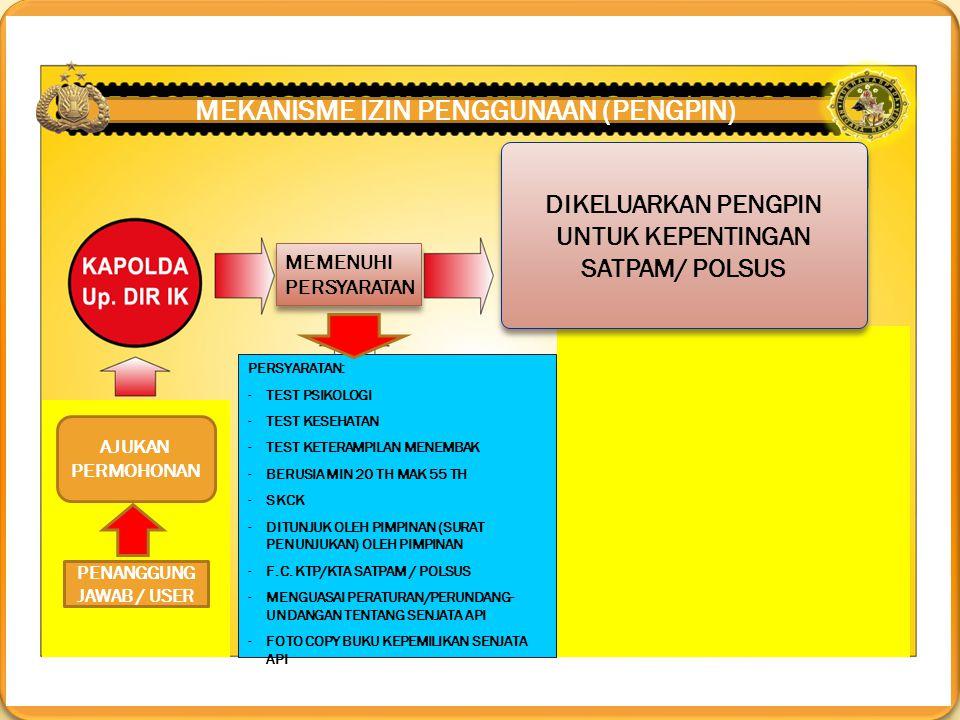 MEKANISME PERIZINAN SENPI NON ORGANIK TNI/ POLRI SURAT IZIN PENGGUNAAN SENJATA PELURU KARET SURAT IZIN PENGGUNAAN SENJATA PELURU GAS (SIPPG) IZIN KOLEKSI JENIS IZIN A.L : 1.IZIN IMPOR/ EKSPOR/ BELI PROD.