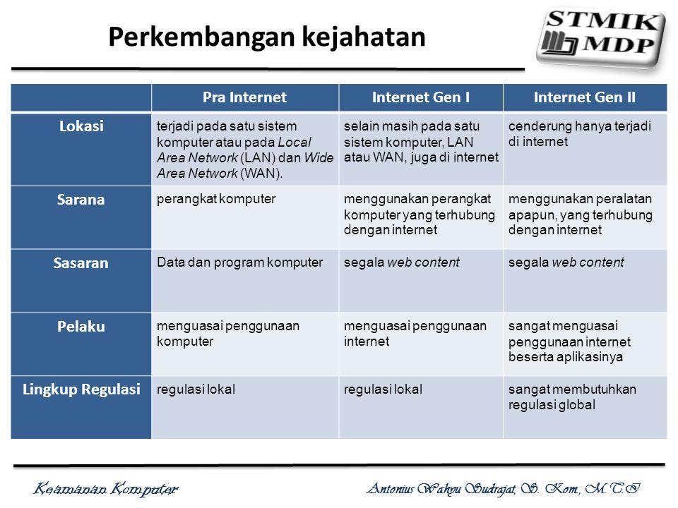 Keamanan Komputer Antonius Wahyu Sudrajat, S. Kom., M.T.I Perkembangan kejahatan Pra InternetInternet Gen IInternet Gen II Lokasi terjadi pada satu si