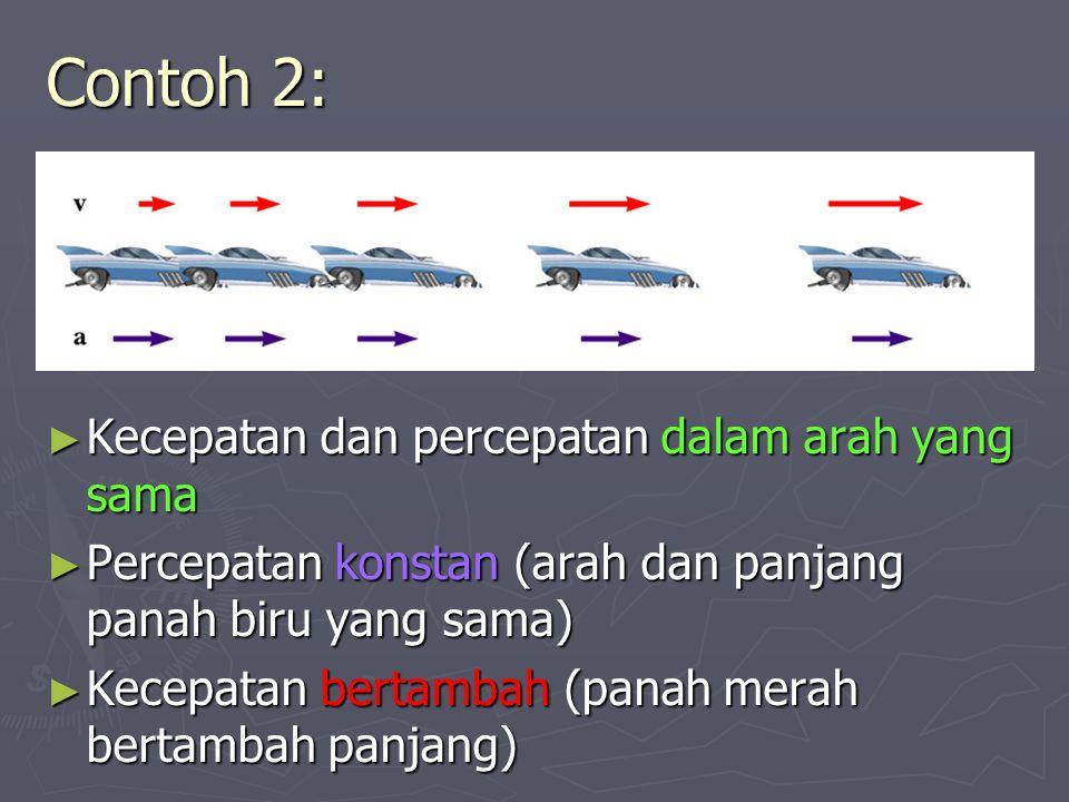 Contoh 3: ► Percepatan dan kecepatan dalam arah yang berlawanan ► Percepatan tetap (panjang panah biru sama) ► Keceptan berkurang (panjang panah merah semakin pendek)