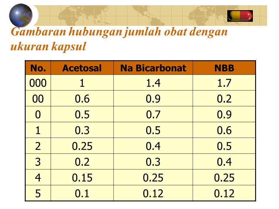 Gambaran hubungan jumlah obat dengan ukuran kapsul No.AcetosalNa BicarbonatNBB 00011.41.7 000.60.90.2 00.50.70.9 10.30.50.6 20.250.40.5 30.20.30.4 40.