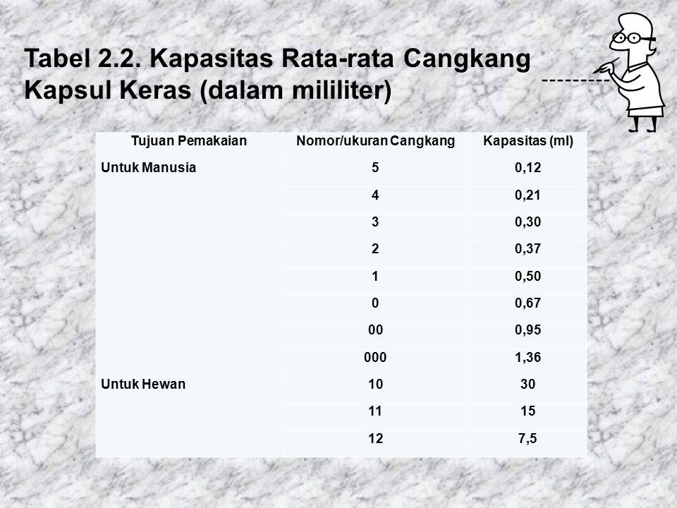 Tabel 2.1. Kapasitas Kapsul Gelatin Keras (dalam mg) Jika Diisi Bahan Obat yang Berbeda*) Bahan Bentuk Serbuk Ukuran Kapsul 54321000000 Acetaminophen1